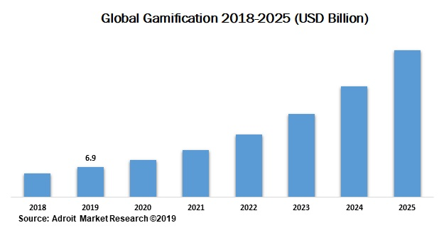 Global-Gamification-growth