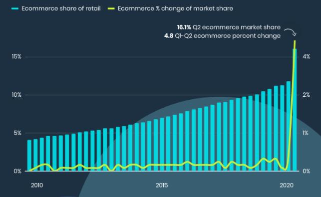 quota di mercato ecommerce rispetto al retail fisico