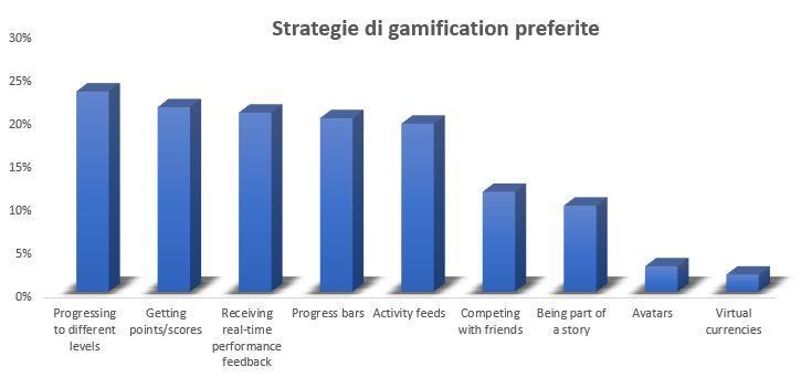 Strategie di Gamification