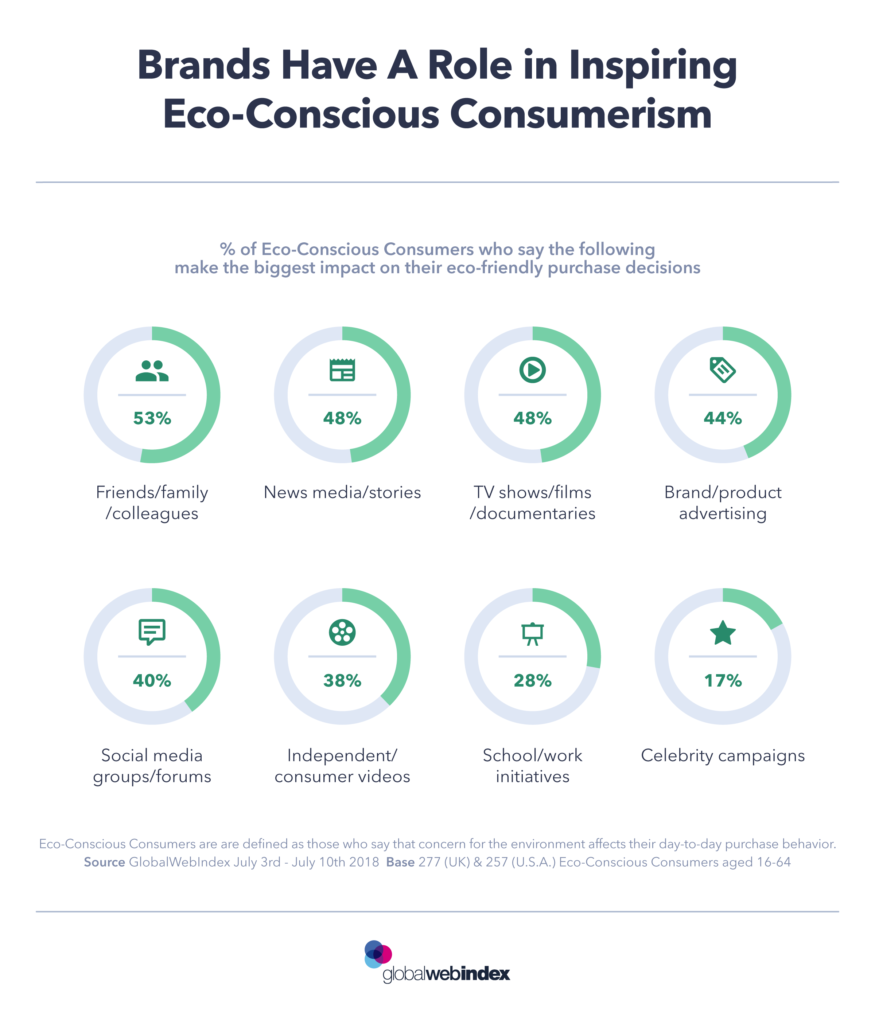 influenzare le scelte di acquisto eco-friendly sostenibili