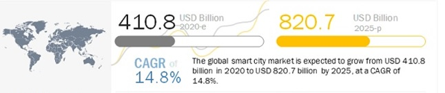 smart-cities-growth