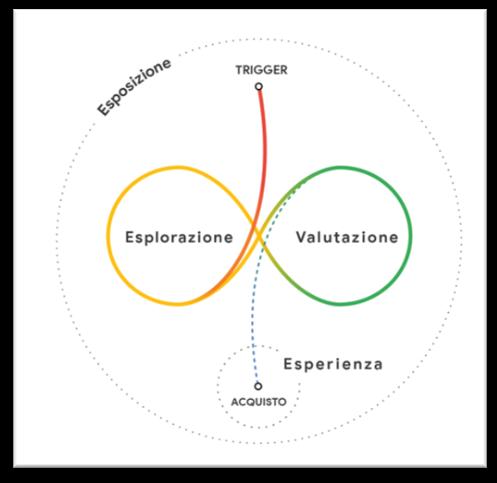 esplorazione e valutazione