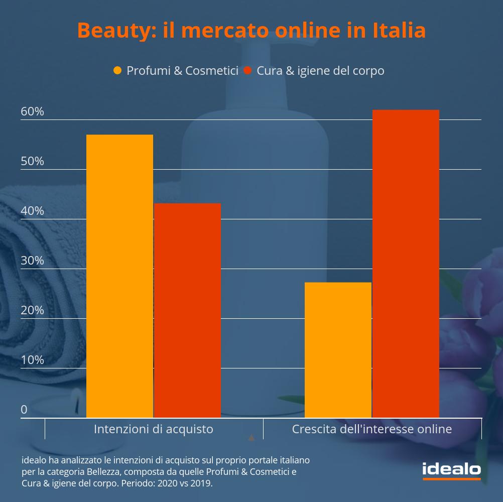 Grafico delle intenzioni di acquisto nel settore Beauty