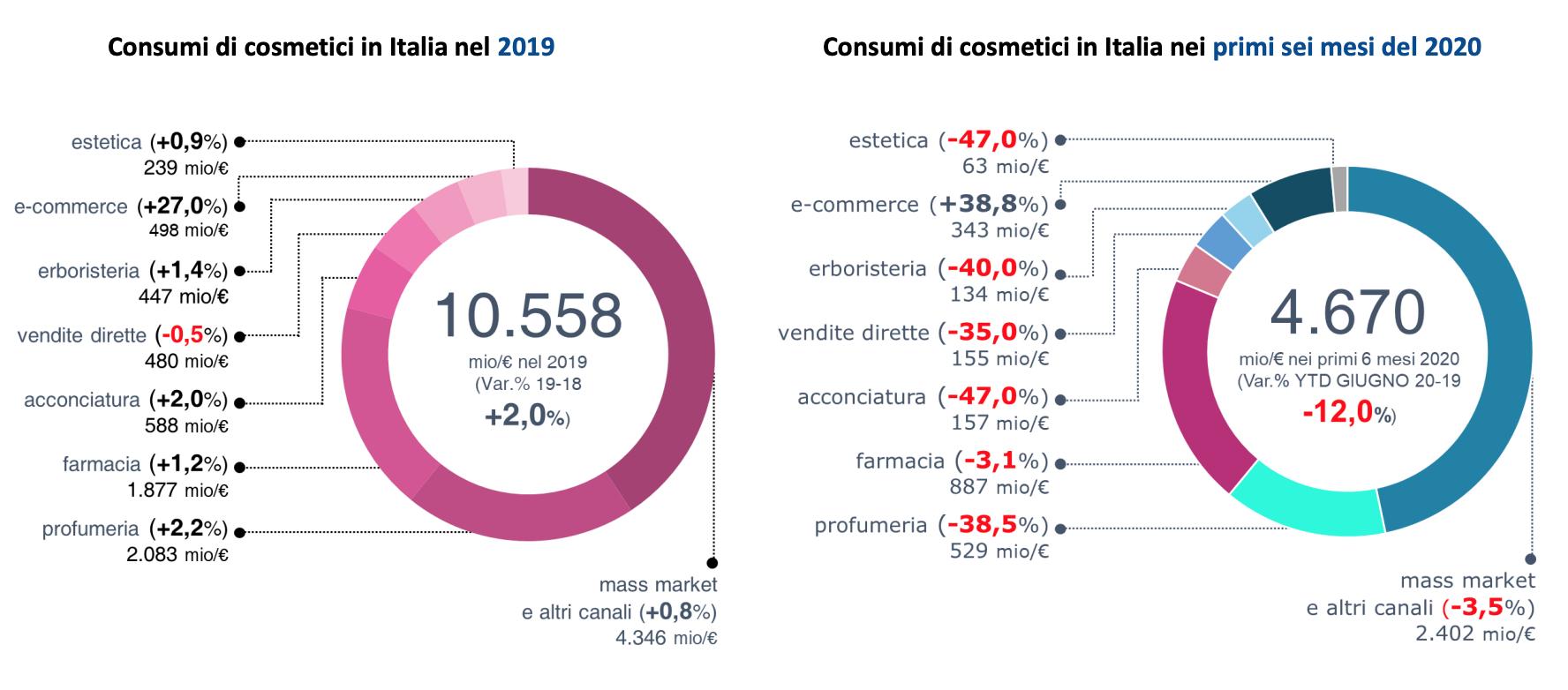 Consumi di cosmetici in Italia nel 2019/2020