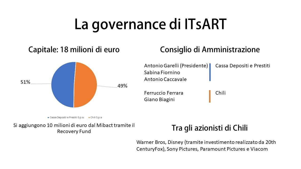 governance itsart streaming on demand