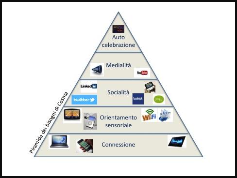 piramide di cosma